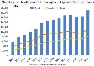 opiate trend