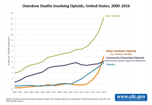 Overdose Deaths Involving Opioids 2000-2016